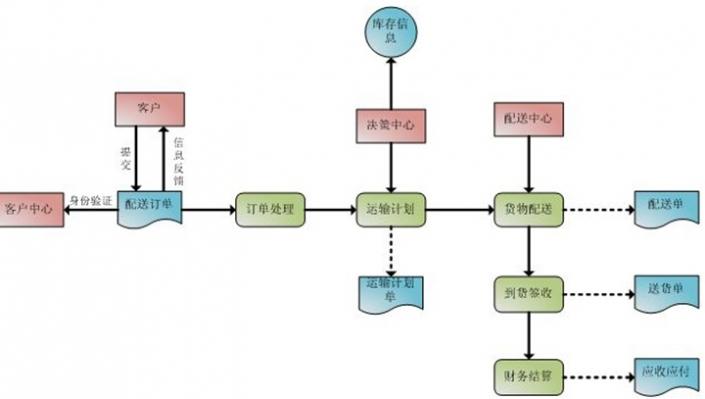 仓储物流流程图